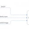 SmartOS iPXE boot with pfSense