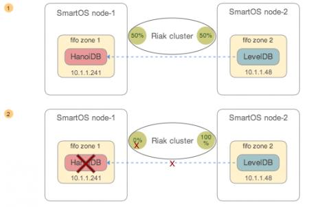 FiFo Riak Cluster & LevelDB Database Migration