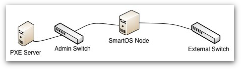 SmartOS Network boot with PXE