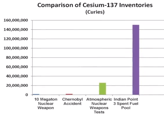 compared-spent-cesium
